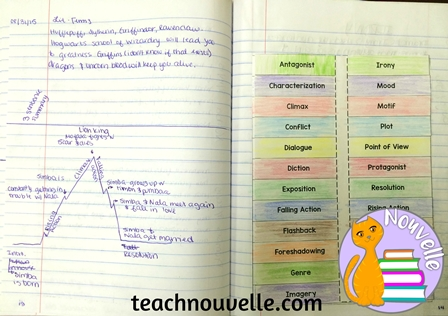 Use the In-Through-Out method to organize your Interactive Notebooks for High School. This guides the students through the lesson and creates rich independent practice. TeachNouvelle.com